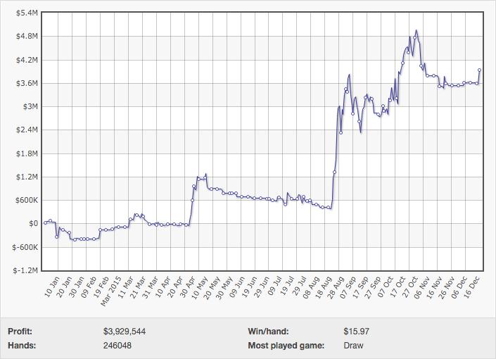 "Viktor ""Isildur1"" Blom Ronda os  Milhões em Ganhos na PokerStars (2015) 101"