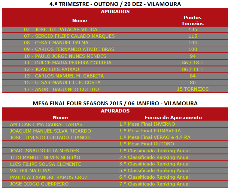 Mesa Final Anual Solverde Four Season Algarve 2015 Disputa-se a 29 de Janeiro 101