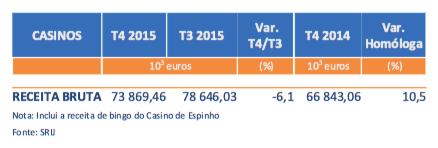 Receitas dos Casinos Subiram 10.5% no 4º Trimestre de 2015 (€73.9 Milhões) 101