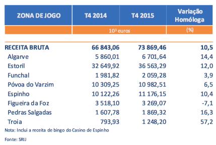 Receitas dos Casinos Subiram 10.5% no 4º Trimestre de 2015 (€73.9 Milhões) 102
