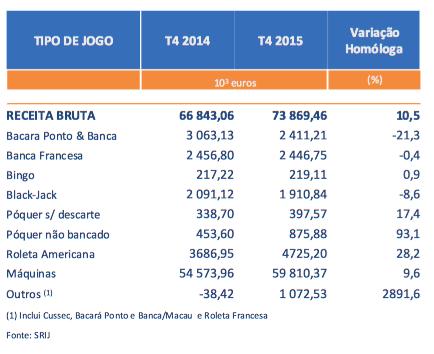 Receitas dos Casinos Subiram 10.5% no 4º Trimestre de 2015 (€73.9 Milhões) 103