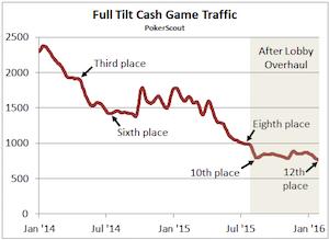 Full Tilt Cai para o 12º no Ranking de Tráfego 101