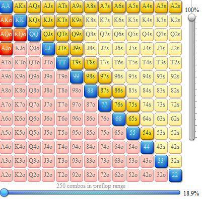 Rangos de apertura en mesas de cash 6-max 101
