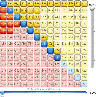 Rangos de apertura en mesas de cash 6-max 103