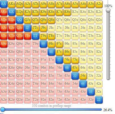 Rangos de apertura en mesas de cash 6-max 105