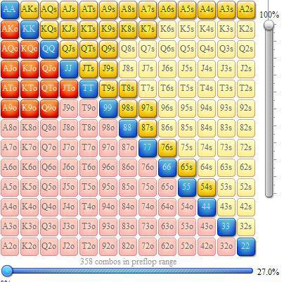 Rangos de apertura en mesas de cash 6-max 106