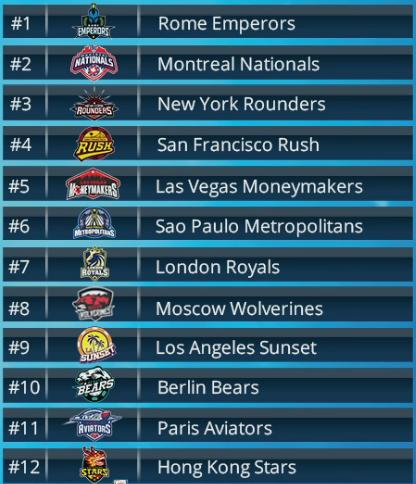 Итоги первого драфта Global Poker League 101