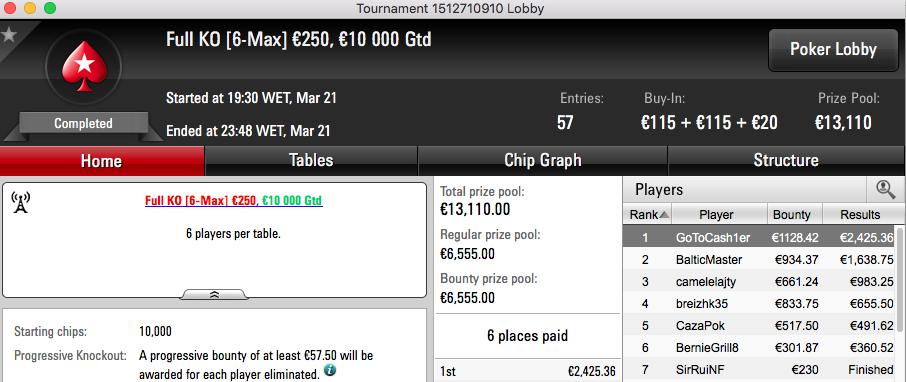 RuiNF Foi 4º n The Big 2, Quintas vence KO €250 & Mais 102