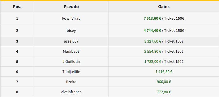 """5 FT's para João """"Naza114"""" Vieira com Vitória no €250 KO & Mais 103"""