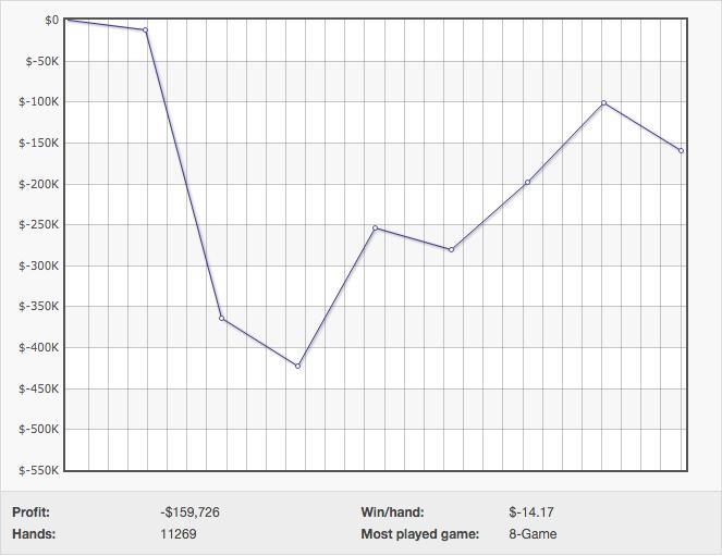 "Alexander ""joiso"" Kostritsyn Recuperou 0.900 na PokerStars 101"
