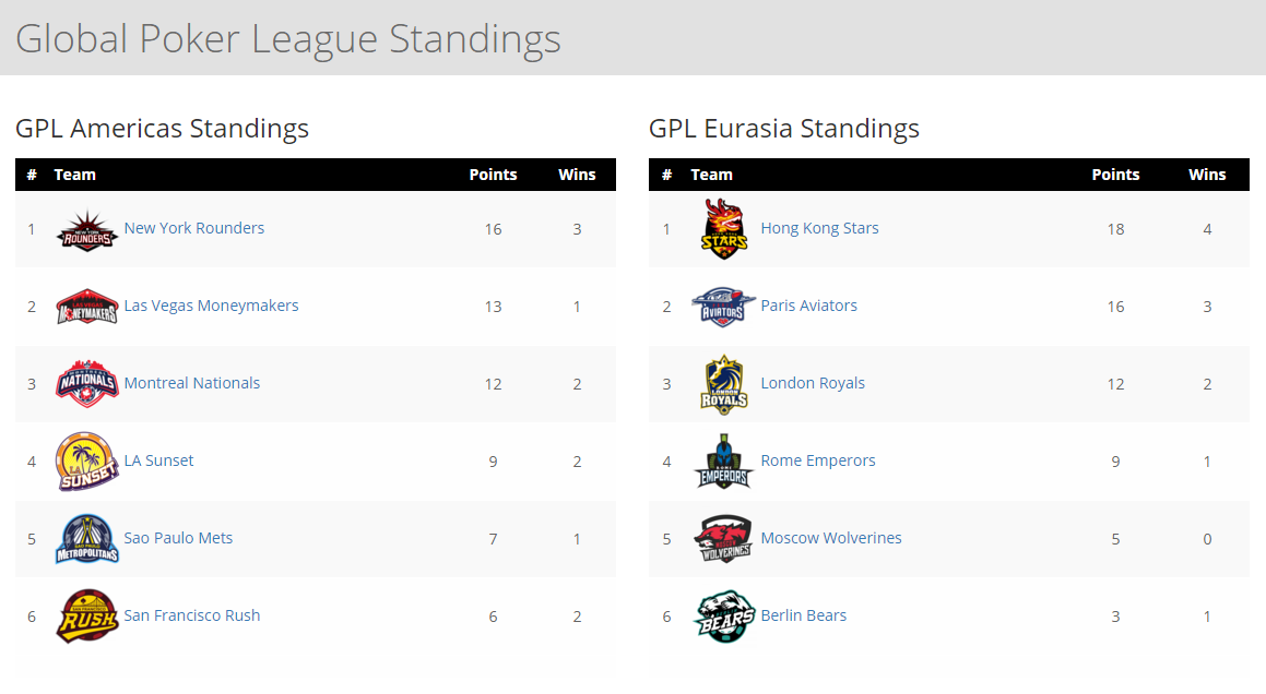 GPL Week 1 standings