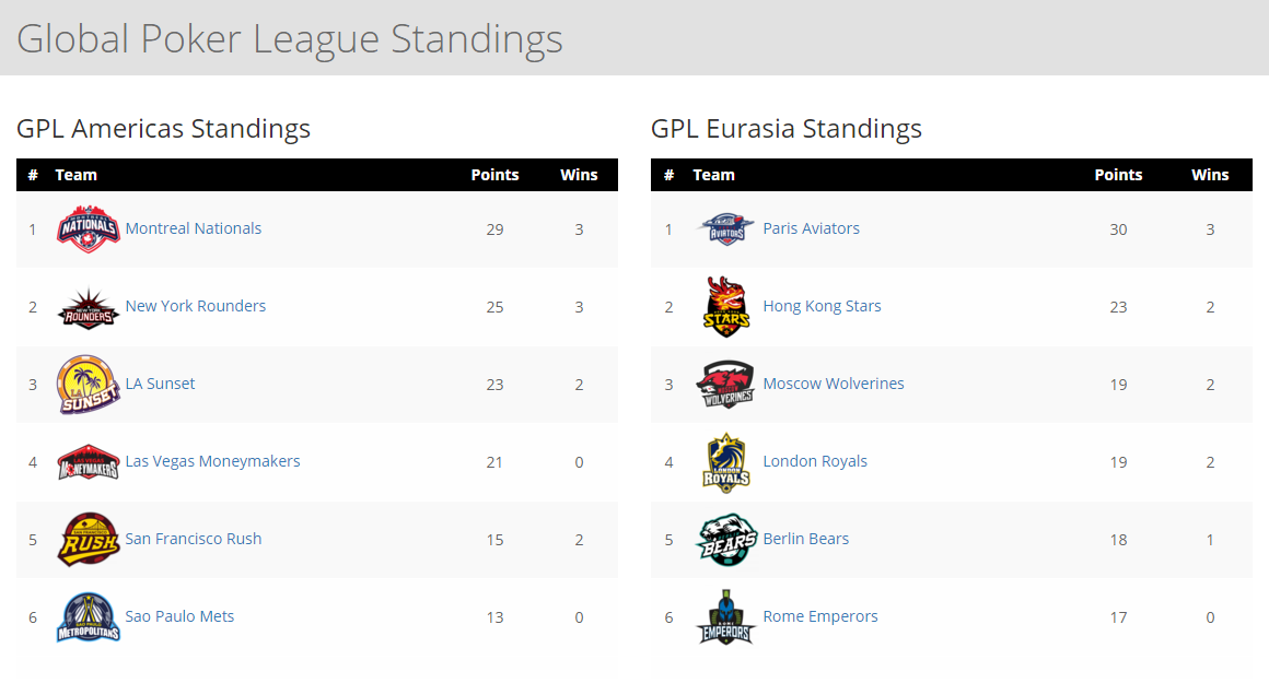 GPL Week 2 standings