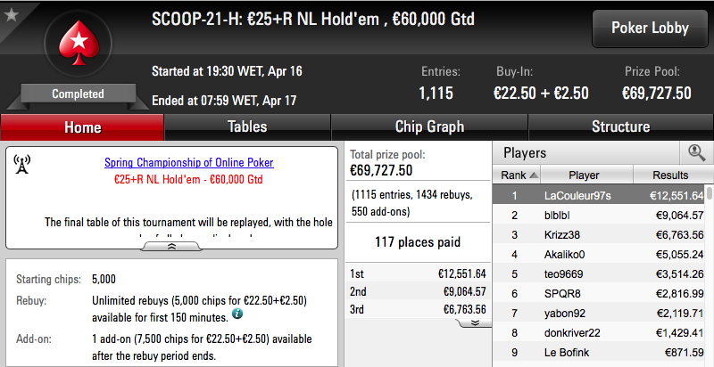 Tomás Paiva Venceu Evento #21 High SCOOP PokerStars.FR (€12.551) & Mais 101