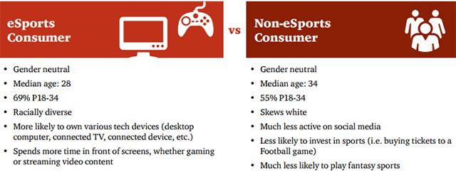 eSports demographic
