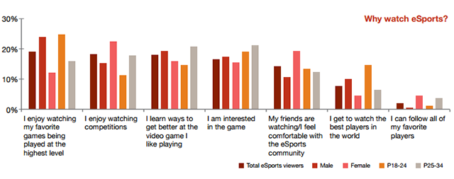 Why do they watch eSports?