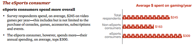 eSports spending