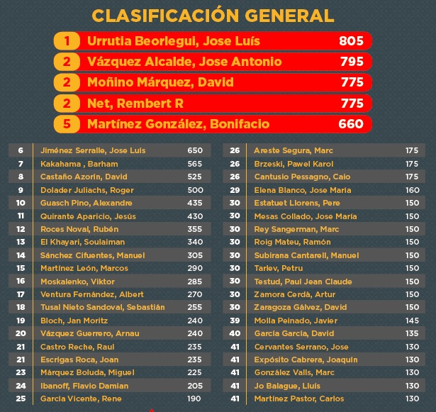 El Campeonato de España de Poker al abordaje de la tercera etapa 101