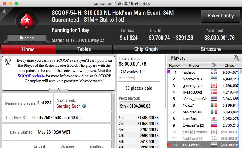 Rui Sousa 12º no Evento #54 High SCOOP (.000) 101