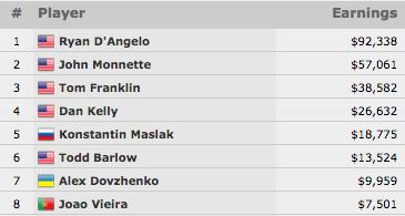 João Vieira 8º no Evento #7: 00 2-7 Draw Lowball (No-Limit); Ryan D'Angelo Vence 102