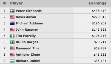 Peter Eichhardt Vence Evento #6: 00 No-Limit Hold'em (8.417) 101