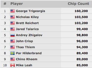 Chino Rheem e Mike Leah no Top 10 do Evento #18: 00 H .O. R. S. E. (Dia 1) 101