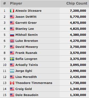 Pedro Cabeça 50º no Millionaire Maker (.635); Sofia Lovgren em Prova 101