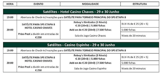 Etapa 8 Solverde Poker Season 2016: Satélites e Packs Alojamento 101