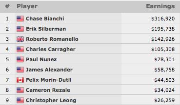 Chase Bianchi Vence Evento #17: 00 No-Limit Hold'em (6.920) 101