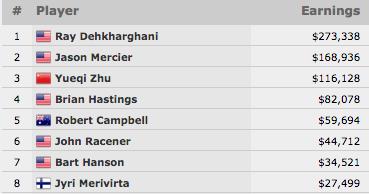 Ray Dehkharghani Vence Evento #20: k Seven Card Razz Championship (3.338) 101