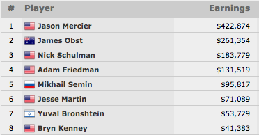 Jason Mercier Vence Evento #24: k H.O.R.S.E. Championship (2.874) 101