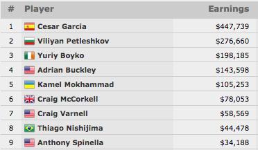 Cesar Garcia Vence Evento #23: ,000 No-Limit Hold'em (7.739) 101