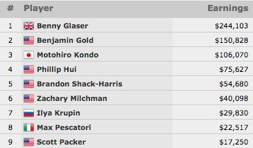 Benny Glaser Vence Evento #26: 00 Omaha Hi-Low Split-8 or Better (4.103) 101