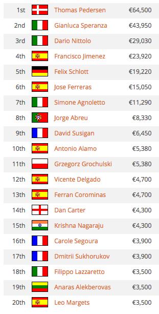 Jorginho Abreu 8º no High Roller UKIPT Marbella (€8.330) 101