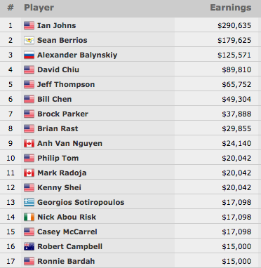 Ian Johns Vence Evento #28: ,000 Limit Hold'em Championship (0.635) 101