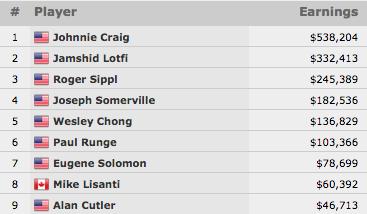 Johnnie Craig Vence Evento #27: 00 Seniors No-Limit Hold'em Championship (8.204) 101