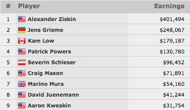 Alexander Ziskin Vence Evento #29: 00 No-Limit Hold'em  (1.494) 101