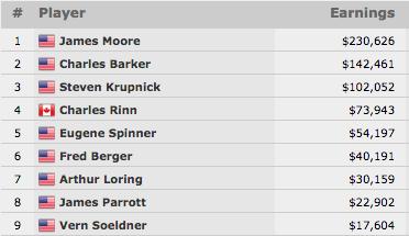 James Moore Vence Evento #31: 00 Super Seniors No-Limit Hold'em (0.626) 101