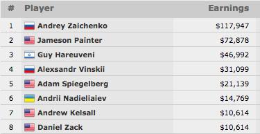 Andrey Zaichenko Vence Evento #34: 00 2-7 Triple Draw Lowball (7.947) 101
