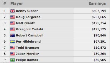 Benny Glaser Vence Evento #32: k Omaha Hi-Low Split-8 or Better Championship 101