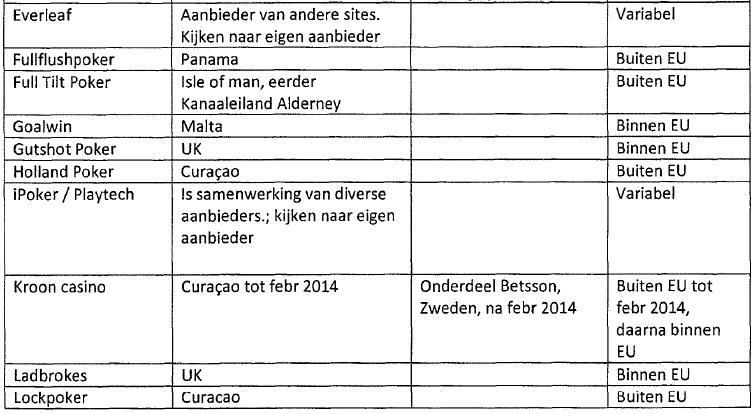 Brekend: Belastingdienst maakt lijst bekend met locatie die zij hanteren voor pokerrooms... 102