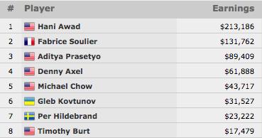 Hani Awad Vence Evento #36: 00 Mixed Omaha/Seven Card Stud Hi-Lo 8 or Better (3.186) 101