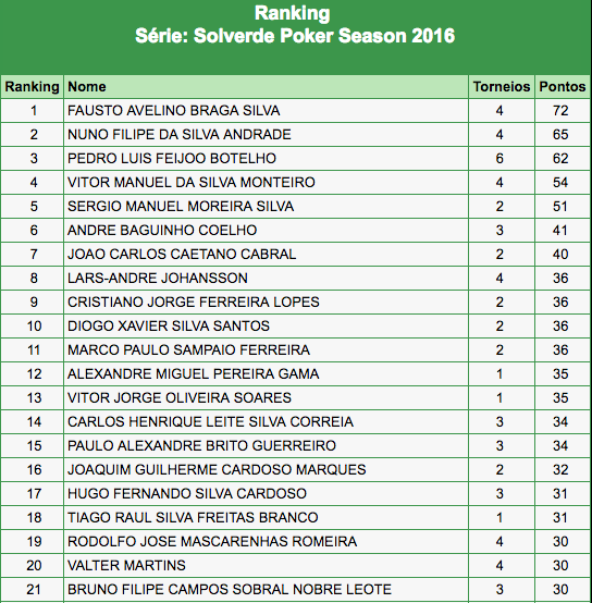 Fausto Silva Lidera Ranking SPS 2016 com 6 Entradas Já Garantidas no Main Event (€750) 101
