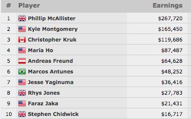 Phillip McAllister Vence Evento #42: .000 Shootout No-Limit Hold'em (7.720) 101