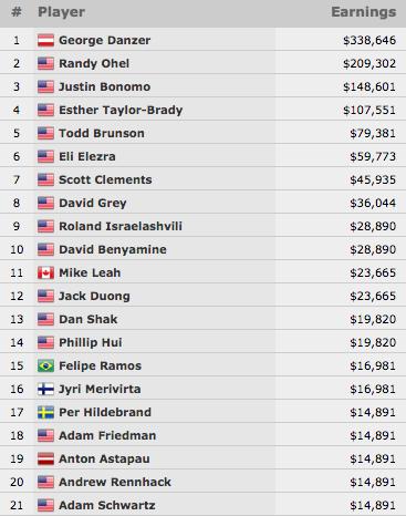 George Danzer Vence Evento #43: ,000 Seven Card Stud Hi-Lo Split-8 or Better Championship... 101