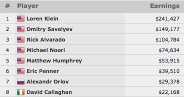 Loren Klein Vence Evento #45: .500 Mixed No-Limit Hold'em/Pot-Limit Omaha (1.427) 101
