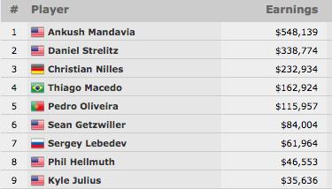 Pedro Oliveira 5º no Evento #48: ,000 NLH Turbo (5.957); Mandavia Ganhou 102
