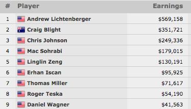 Andrew Lichtenberger Vence Evento #52: 00 No-Limit Hold'em (9.158) 101