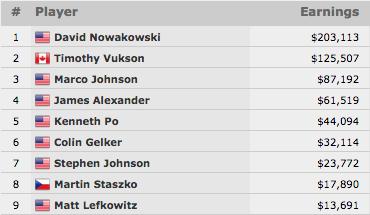 David Nowakowski Vence Evento #57: .500 Pot-Limit Omaha Hi-Lo Split-8 or Better (3.113) 101