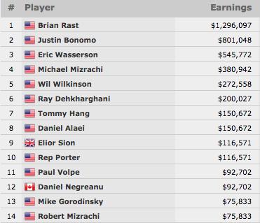 Brian Rast Venceu .000 Poker Players Championship (.296.097) 101