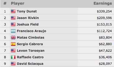 Tony Dunst Vence Evento #63: ,000 No-Limit Hold'em  (9.254) 101